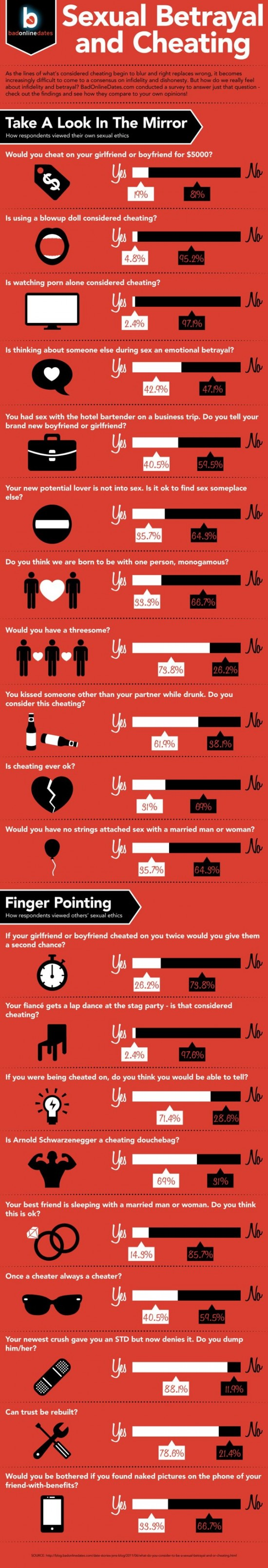 Sexual Betrayal inforgraphic
