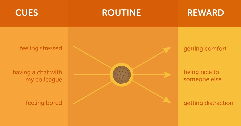 habit cues routine and reward cycle