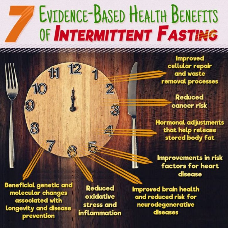 importance of fasting